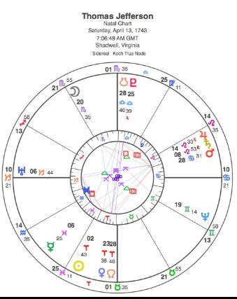 Astrology Horoscopesnumerology Readings
